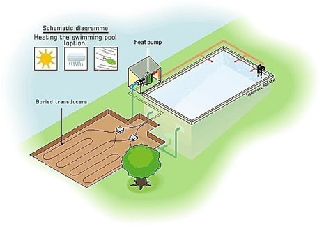 Geothermal heat pump sustainable green house design for Geothermal house plans