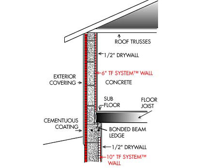 Concrete Wall Loading Diagram 29 Wiring Diagram Images