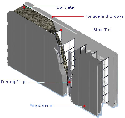Insulated concrete forms sustainable green house design for Best icf block